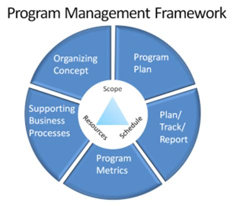 Purpose, Objectives, and Scope The Action Project Plan